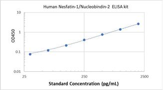 Picture of Human Nesfatin-1/Nucleobindin-2 ELISA Kit