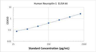 Picture of Human Neuropilin-1 ELISA Kit