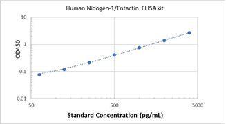 Picture of Human Nidogen-1/Entactin ELISA Kit