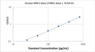 Picture of Human NRG1-beta 1/HRG1-beta 1 ELISA Kit