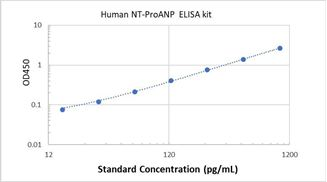 Picture of Human NT-ProANP ELISA Kit