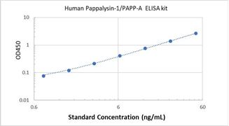 Picture of Human Pappalysin-1/PAPP-A ELISA Kit