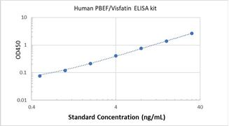Picture of Human PBEF/Visfatin ELISA Kit