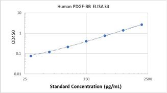 Picture of Human PDGF-BB ELISA Kit