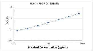 Picture of Human PDGF-CC ELISA Kit