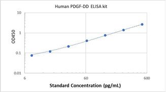 Picture of Human PDGF-DD ELISA Kit