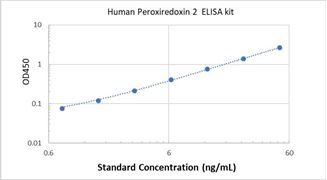 Picture of Human Peroxiredoxin 2 ELISA Kit