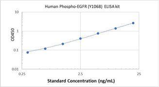 Picture of Human Phospho-EGFR (Y1068) ELISA Kit