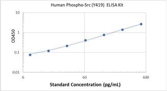 Picture of Human Phospho-Src (Y419) ELISA Kit