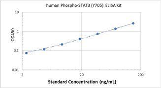 Picture of Human Phospho-STAT3 (Y705) ELISA Kit