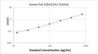 Picture of Human Pref-1/DLK1/FA1 ELISA Kit