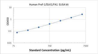 Picture of Human Pref-1/DLK1/FA1 ELISA Kit