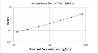 Picture of Human Presenilin-1 N-Term ELISA Kit