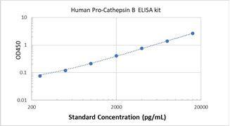 Picture of Human Pro-Cathepsin B ELISA Kit