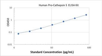 Picture of Human Pro-Cathepsin S ELISA Kit