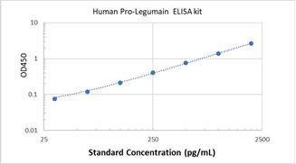 Picture of Human Pro-Legumain ELISA Kit