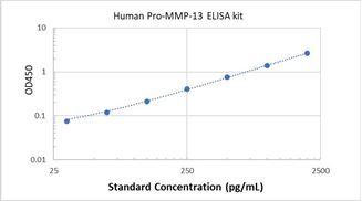Picture of Human Pro-MMP-13 ELISA Kit