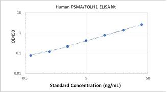 Picture of Human PSMA/FOLH1 ELISA Kit
