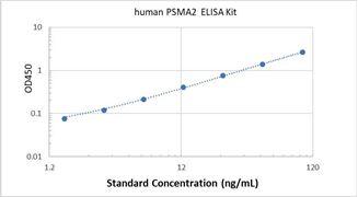 Picture of Human PSMA2 ELISA Kit