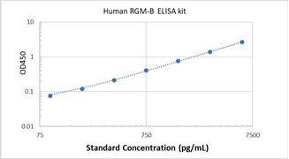Picture of Human RGM-B ELISA Kit