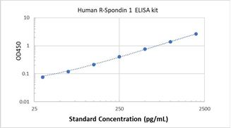 Picture of Human R-Spondin 1 ELISA Kit