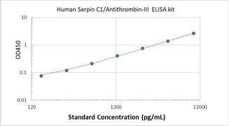 Picture of Human Serpin C1/Antithrombin-III ELISA Kit