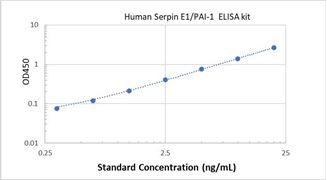 Picture of Human Serpin E1/PAI-1 ELISA Kit