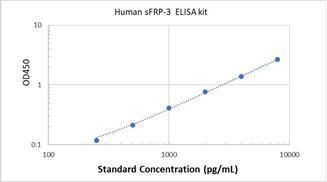 Picture of  Human sFRP-3 ELISA Kit