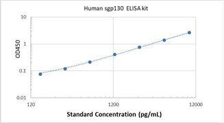 Picture of Human sgp130 ELISA Kit