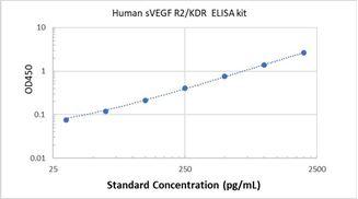 Picture of Human sVEGF R2/KDR ELISA Kit