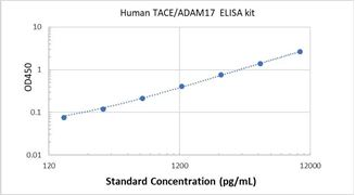 Picture of Human TACE/ADAM17 ELISA Kit