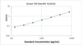 Picture of Human TGF-beta RIII ELISA Kit