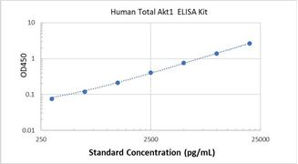 Picture of Human Total Akt1 ELISA Kit
