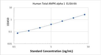 Picture of Human Total AMPK alpha 1 ELISA Kit