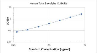 Picture of Human Total Bax-alpha ELISA Kit