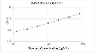 Picture of Human Total Bcl-2 ELISA Kit