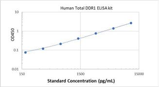 Picture of Human Total DDR1 ELISA Kit