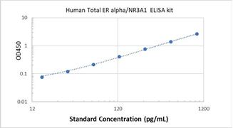 Picture of Human Total ER alpha/NR3A1 ELISA Kit