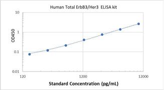 Picture of Human Total ErbB3/Her3 ELISA Kit