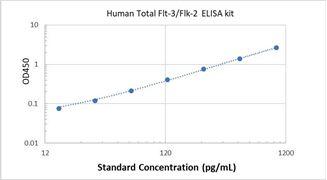 Picture of Human Total Flt-3/Flk-2 ELISA Kit