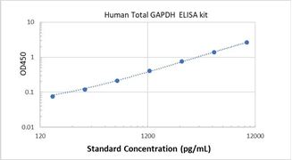 Picture of Human Total GAPDH ELISA Kit