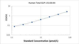 Picture of Human Total GLP-1 ELISA Kit