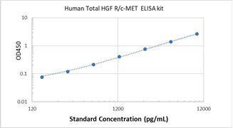 Picture of Human Total HGF R/c-MET ELISA Kit