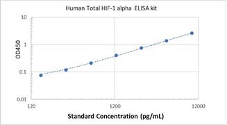 Picture of Human Total HIF-1 alpha ELISA Kit