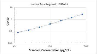 Picture of Human Total Legumain ELISA Kit