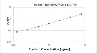 Picture of Human Total MDM2/HDM2 ELISA Kit