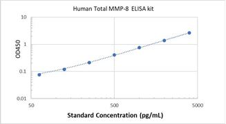 Picture of Human Total MMP-8 ELISA Kit