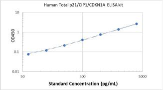 Picture of Human Total p21/CIP1/CDKN1A ELISA Kit
