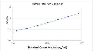 Picture of Human Total PON1 ELISA Kit