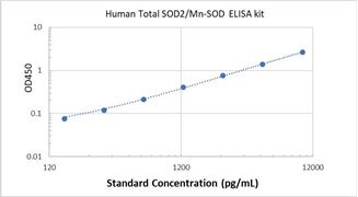 Picture of Human Total SOD2/Mn-SOD ELISA Kit
